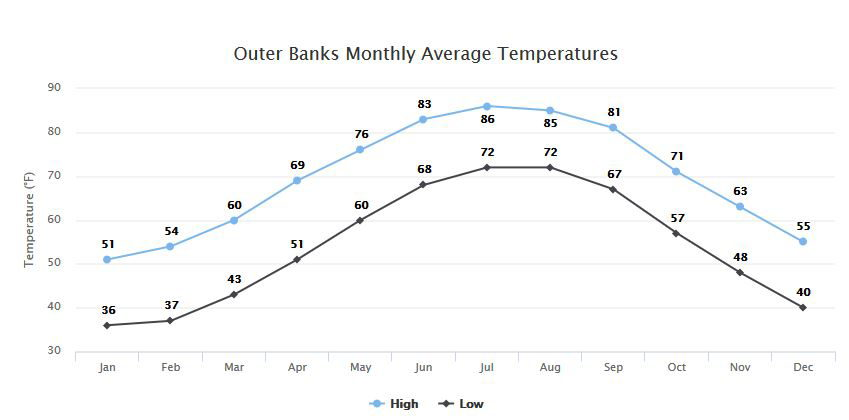 Outer banks average monthly temperatures